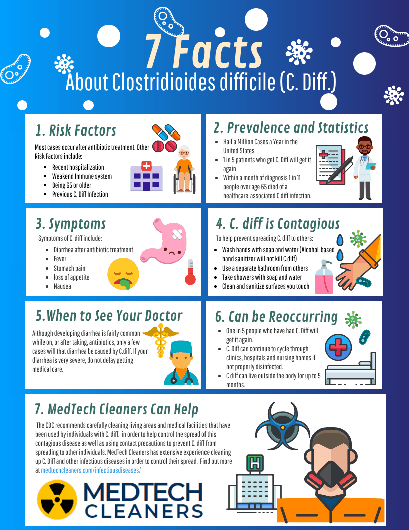 C. diff Facts Infographic from MedTech Cleaners